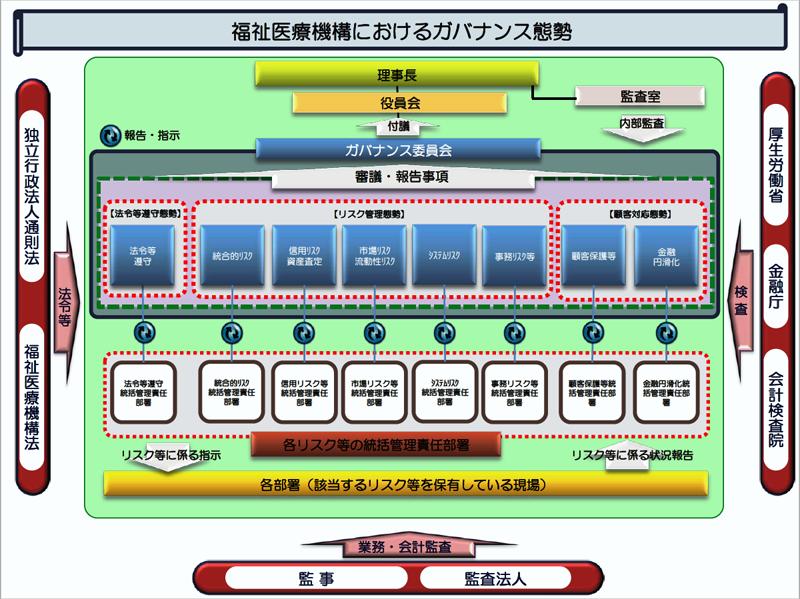 平成29年5月改定ガバナンス態勢全体図