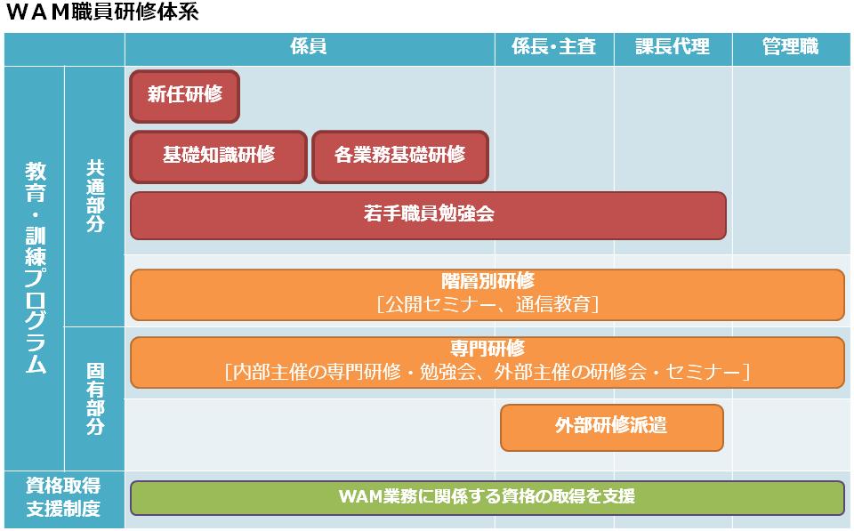 職員研修体系の図