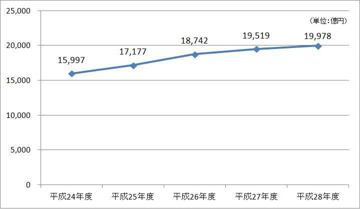 融資残高、平成24年度から平成28年度までの折れ線グラフ