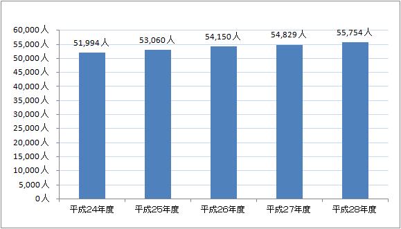 年金支給人員のグラフ