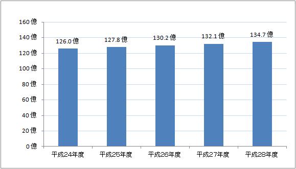 年金支給額のグラフ