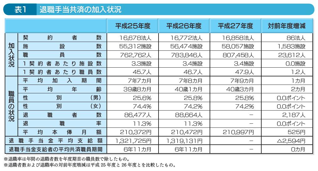 表1退職手当共済の加入状況