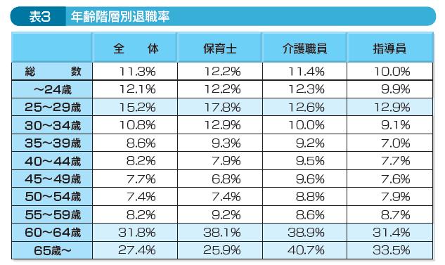 表3年齢階層別退職率