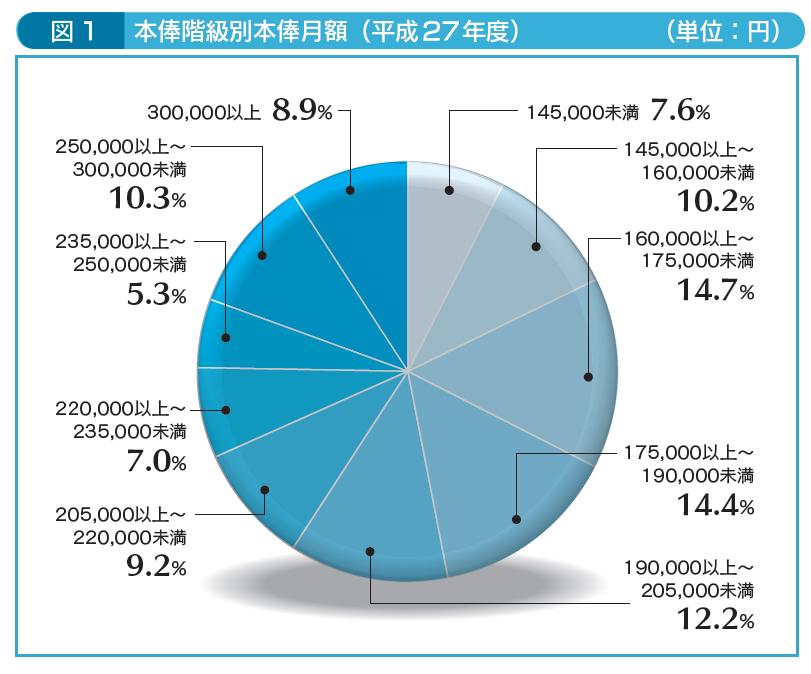 図1本俸階級別本俸月額(平成27年度)