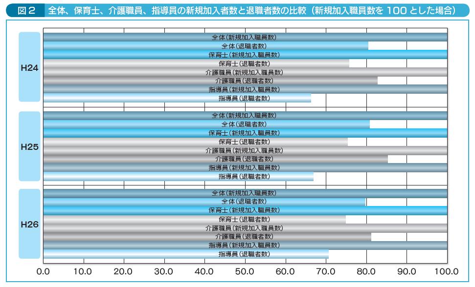 図2全体、保育士、介護職員、指導員の新規加入者数と退職者数の比較
