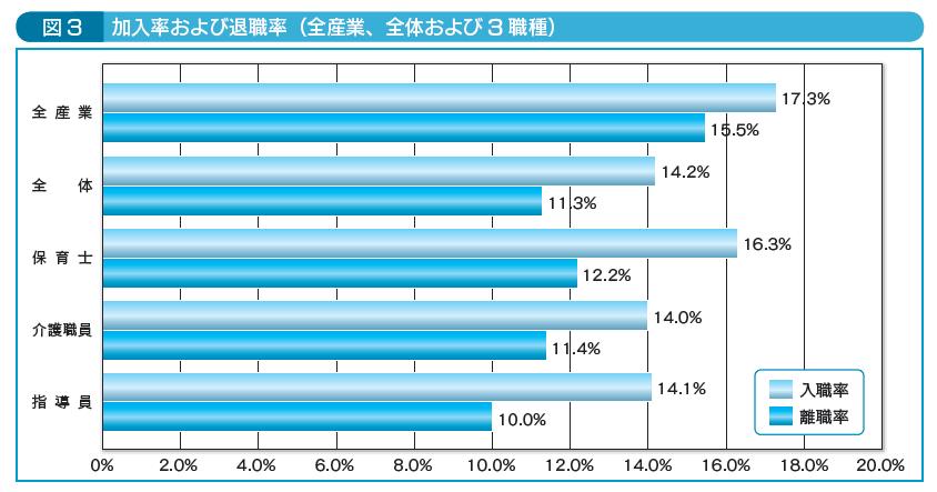 図3加入率および退職率