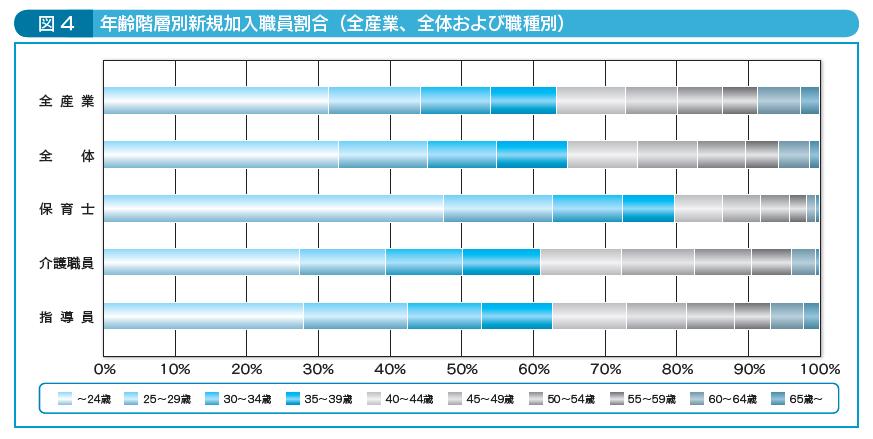 図4年齢階層別新規加入職員割合