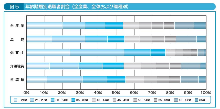 図5年齢階層別退職者割合