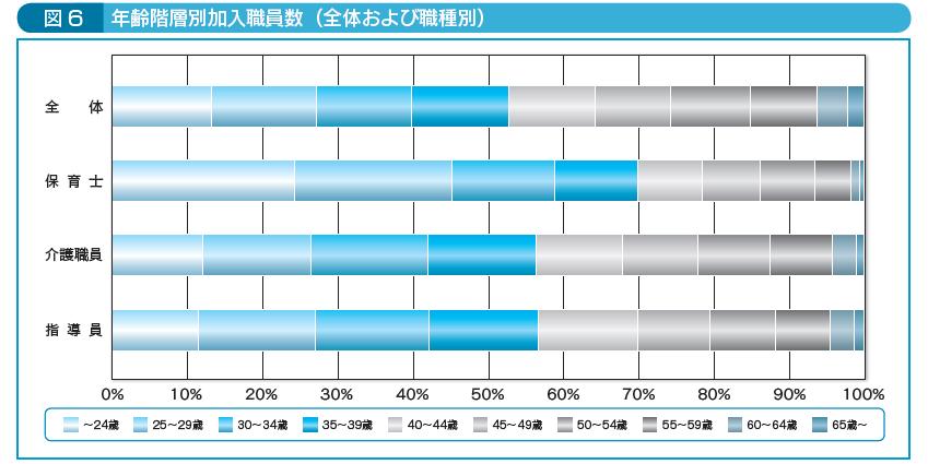 図6年齢階層別加入職員数