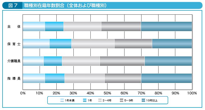 図7職種別在籍年数割合