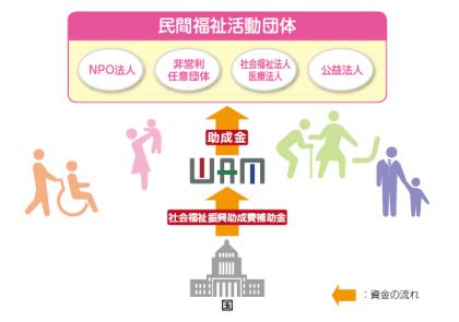WAM助成の仕組みの図