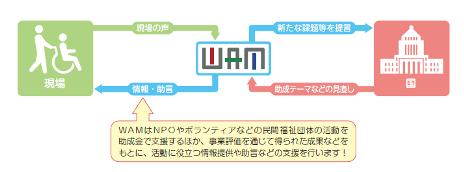 WAM助成の役割の図