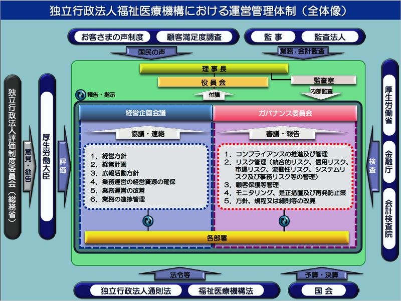 福祉医療機構の運営管理体制全体図