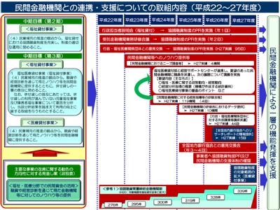 民間金融機関との連携・支援の取組内容図解