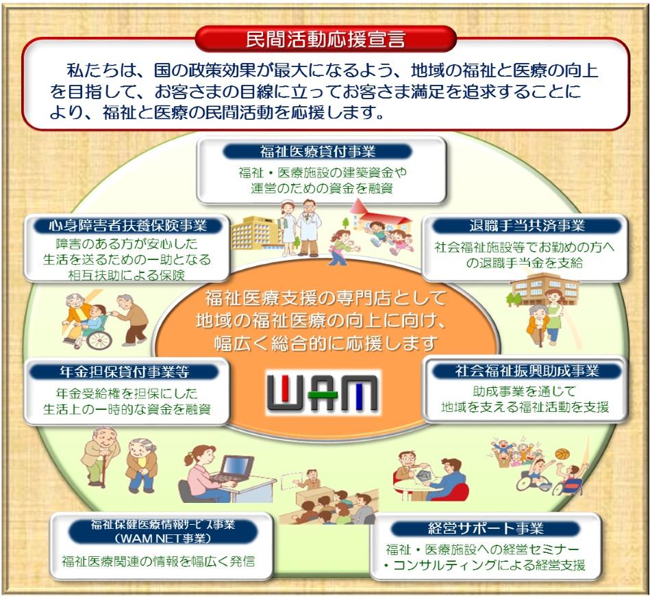 WAM各事業の展開図
